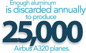 Enough aluminum is discarded annually to produce 25,000 airplanes