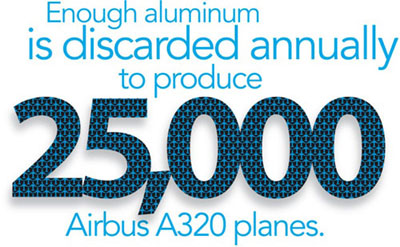 Enough aluminum is discarded annual to prodcue 25,000 airplanes