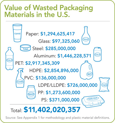 The Value of Wasted Packaging in the U.S.