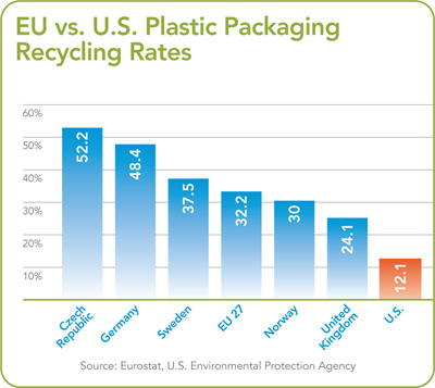 EU vs. U.S. Plastic Packaging Recycling Rates