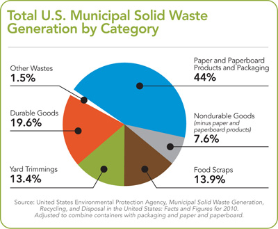 Total U.S. Municipal Solid Waste Generation by Category