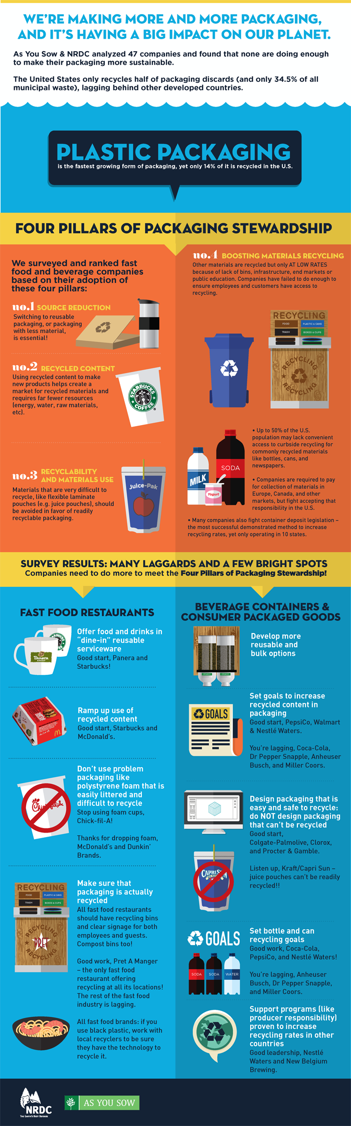Waste and Opportunity 2015 - Infographic - 700x2241