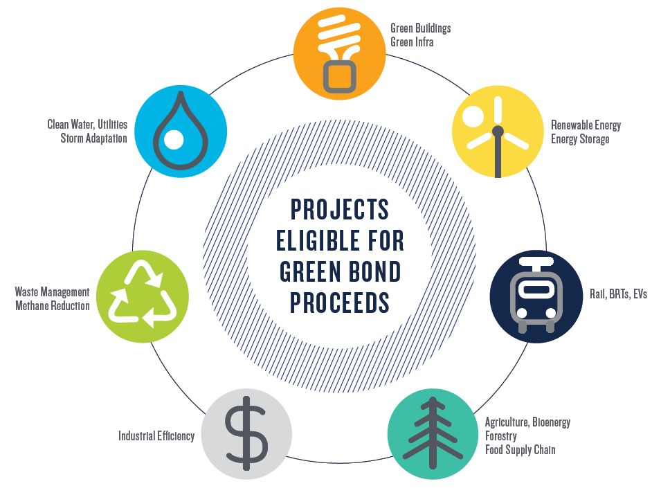 projects eligible for green bonds